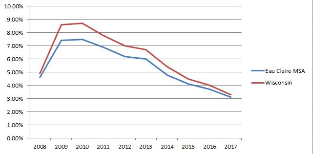 Eau Claire, WI Demographics | City of Eau Claire Economic